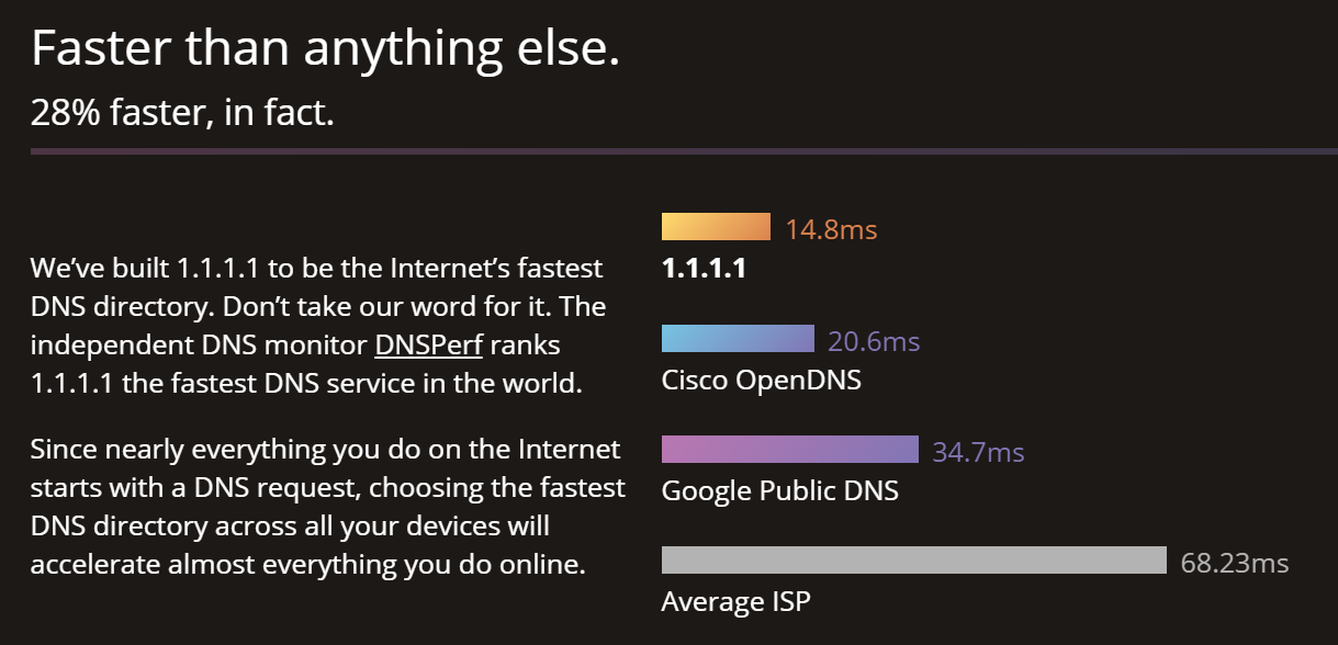 Speed up your Internet with Cloudflare DNS
